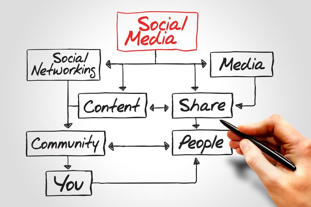 Pemasaran di Sosial Media