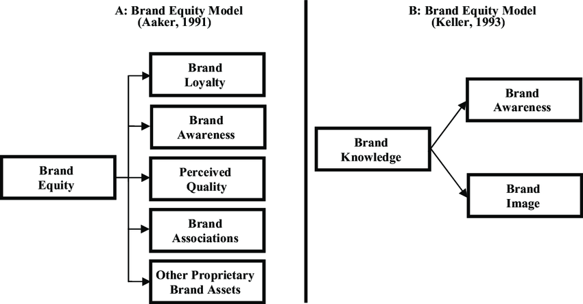 Brand Equity Consept