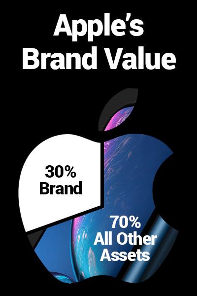 apple brand value