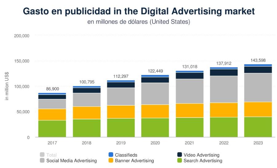 Iklan digital pada tahun 2017-2023